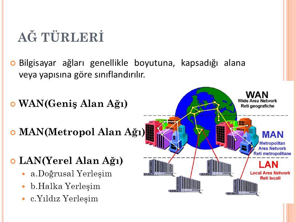 AĞ TÜRLERİ Bilgisayar ağları genellikle boyutuna, kapsadığı alana veya yapısına göre sınıflandırılır.