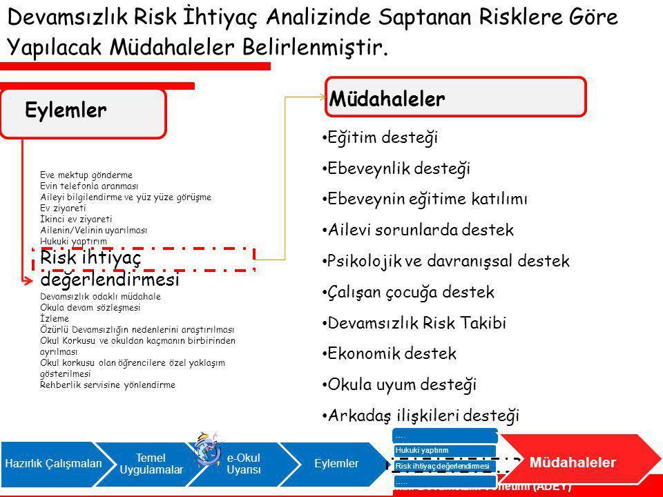 Devamsızlık Risk İhtiyaç Analizinde Saptanan Risklere Göre Yapılacak Müdahaleler Belirlenmiştir.