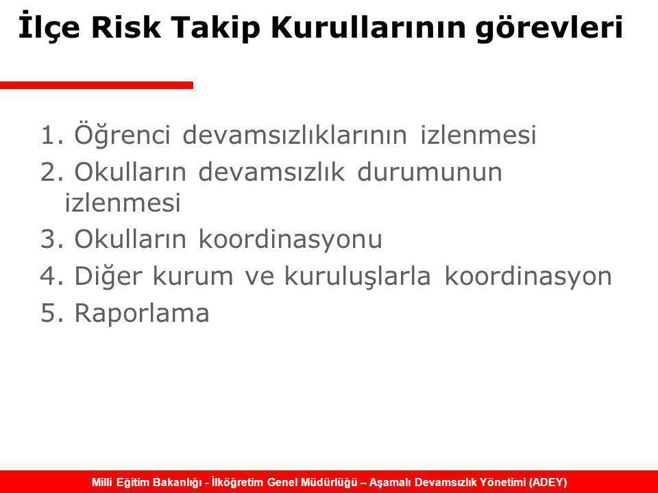 İlçe Risk Takip Kurullarının görevleri