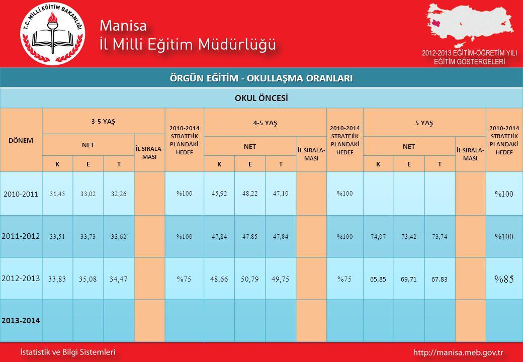 ÖRGÜN EĞİTİM - OKULLAŞMA ORANLARI 2010-2014 STRATEJİK PLANDAKİ HEDEF