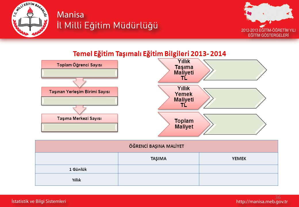 Temel Eğitim Taşımalı Eğitim Bilgileri 2013- 2014