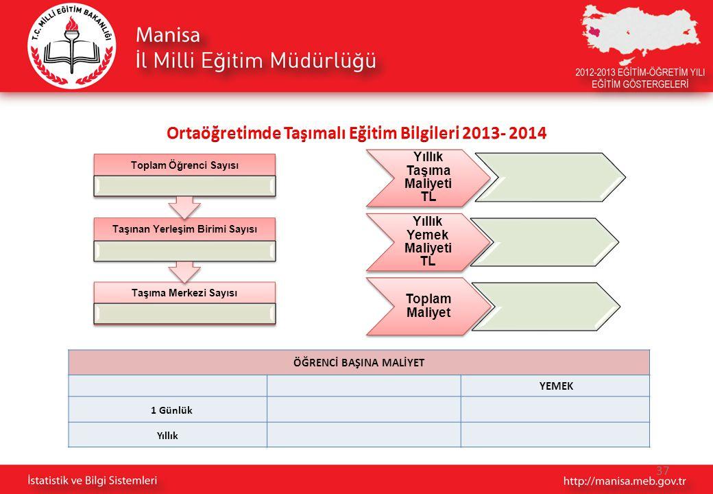 Ortaöğretimde Taşımalı Eğitim Bilgileri 2013- 2014