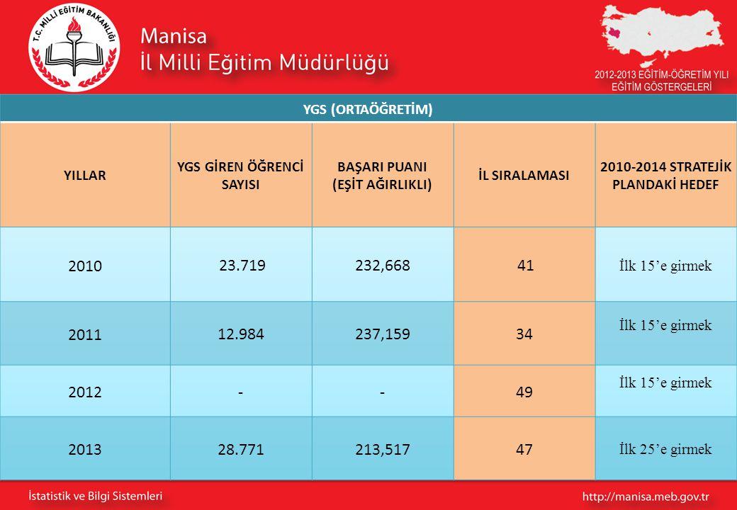 YGS GİREN ÖĞRENCİ SAYISI 2010-2014 STRATEJİK PLANDAKİ HEDEF