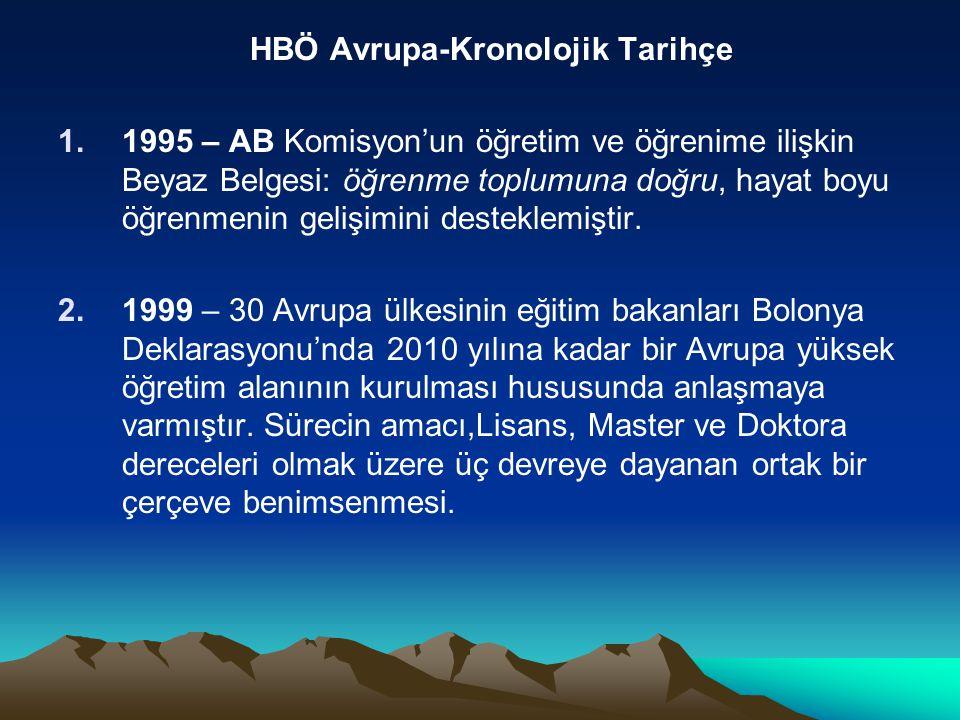 HBÖ Avrupa-Kronolojik Tarihçe