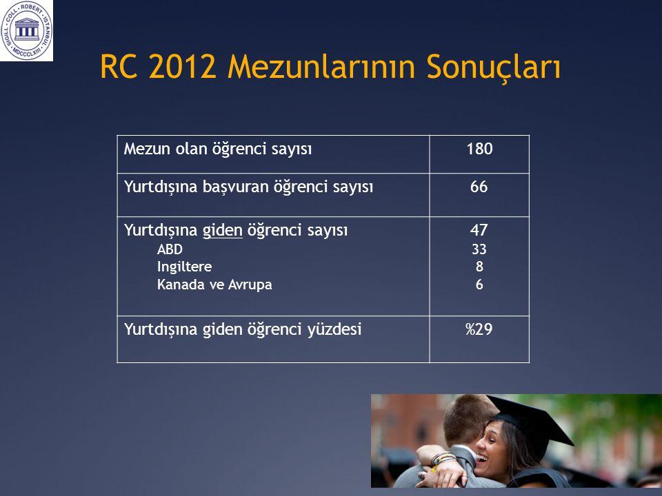 RC 2012 Mezunlarının Sonuçları