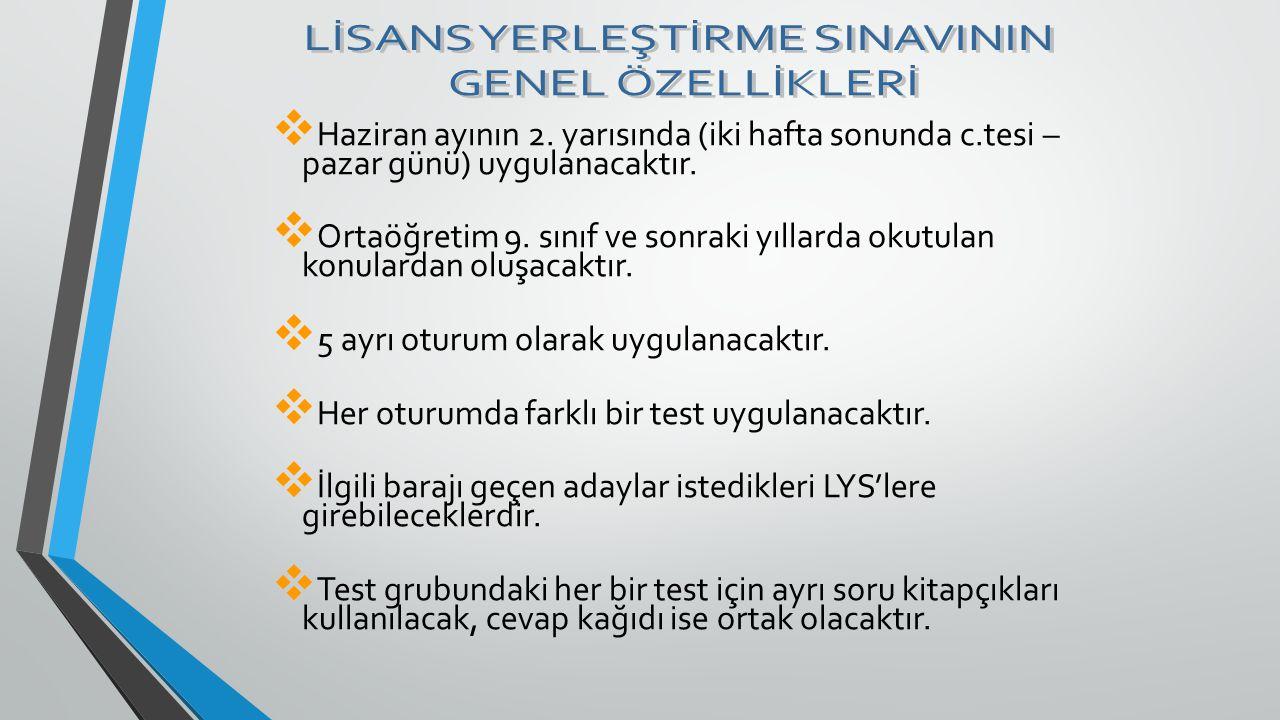 LİSANS YERLEŞTİRME SINAVININ