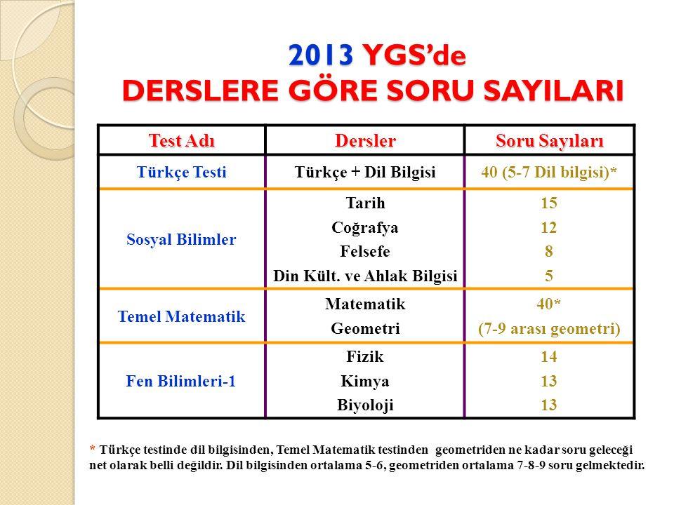 2013 YGS'de DERSLERE GÖRE SORU SAYILARI