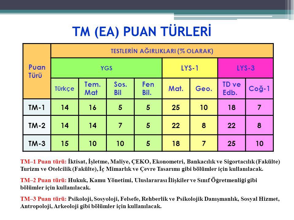 TM (EA) PUAN TÜRLERİ TM-1 14 16 5 25 10 18 7 TM-2 22 8 TM-3 15