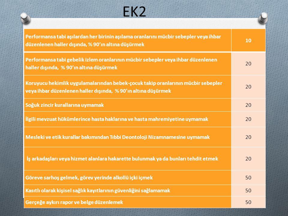 EK2 Performansa tabi aşılardan her birinin aşılama oranlarını mücbir sebepler veya ihbar düzenlenen haller dışında, % 90'ın altına düşürmek.