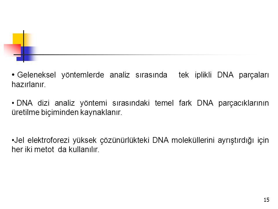 Geleneksel yöntemlerde analiz sırasında tek iplikli DNA parçaları hazırlanır.