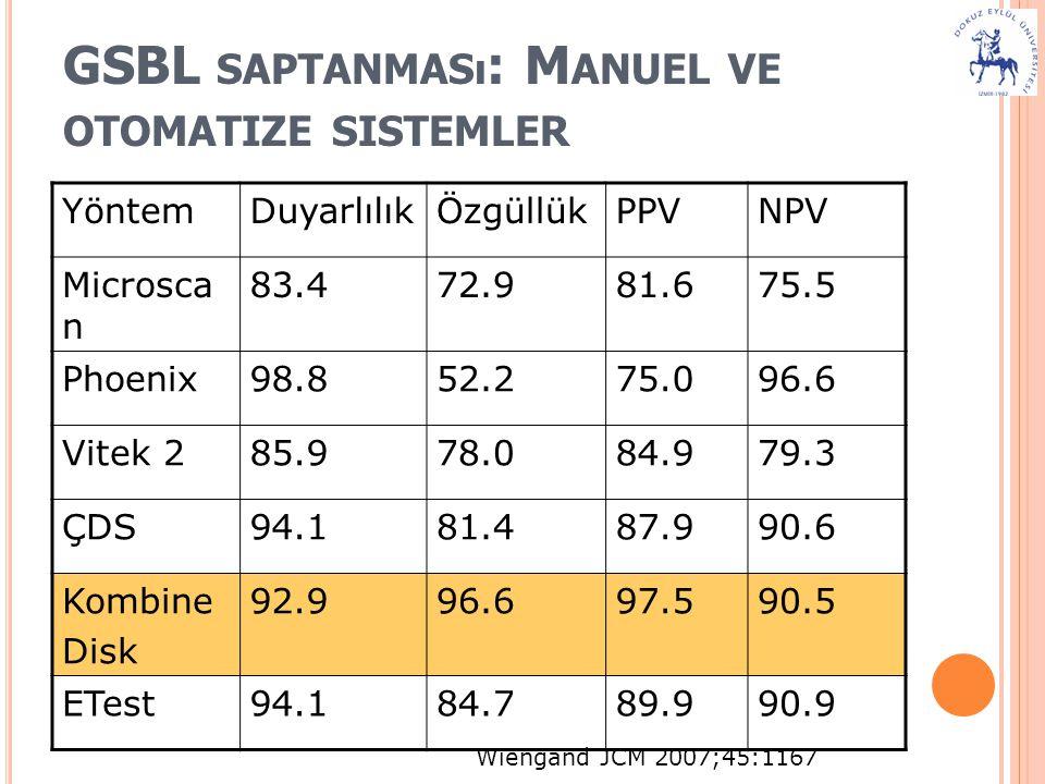 GSBL saptanması: Manuel ve otomatize sistemler