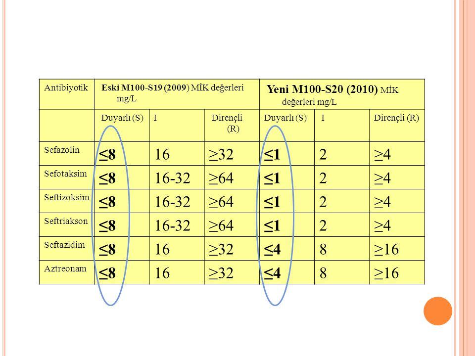 Antibiyotik Eski M100-S19 (2009) MİK değerleri mg/L. Yeni M100-S20 (2010) MİK değerleri mg/L. Duyarlı (S)