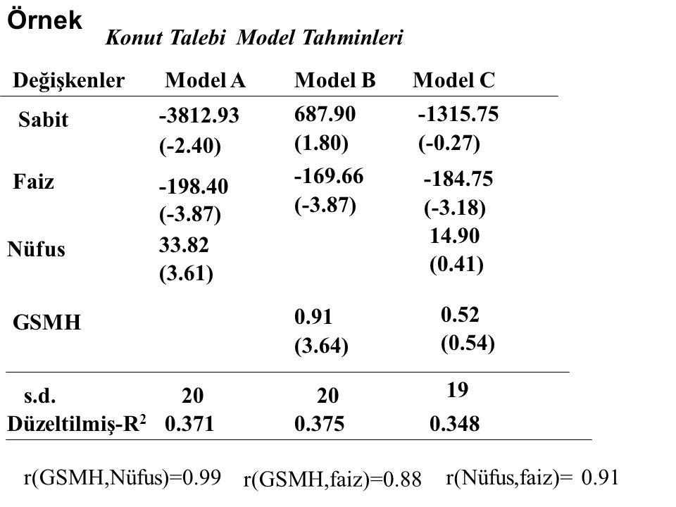 Örnek Konut Talebi Model Tahminleri Değişkenler Model A Model B
