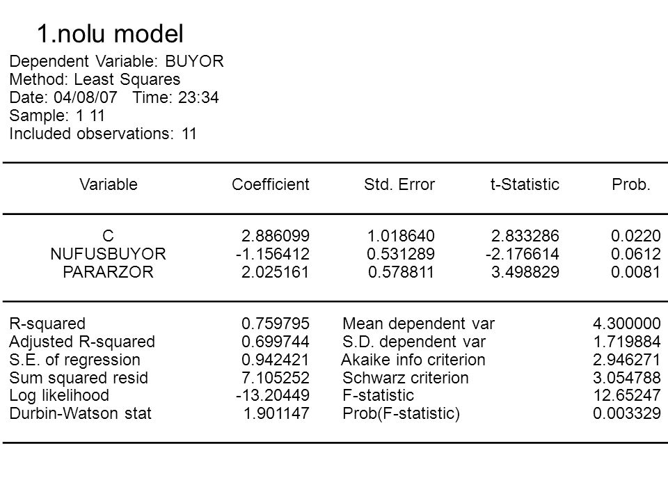 1.nolu model Dependent Variable: BUYOR Method: Least Squares