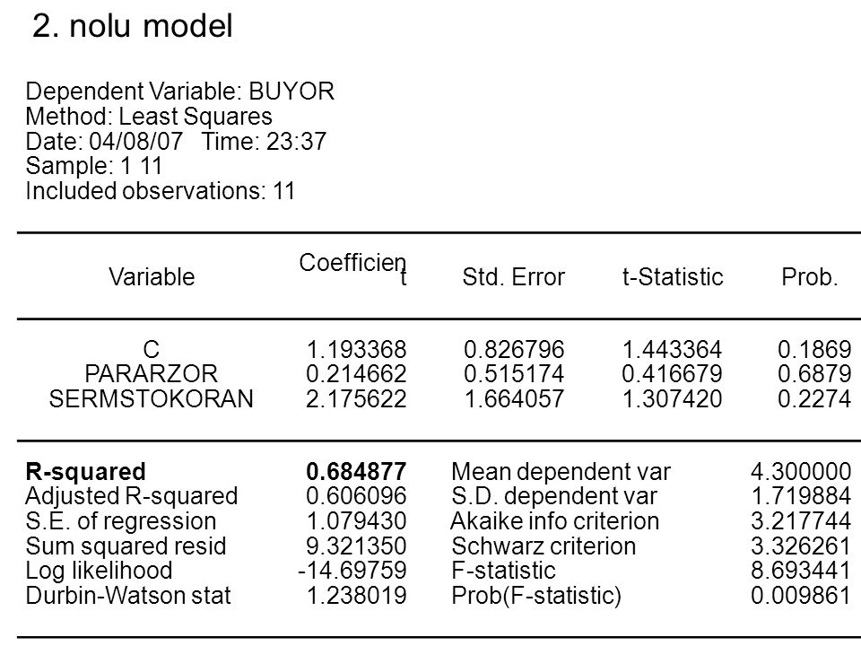 2. nolu model Dependent Variable: BUYOR Method: Least Squares