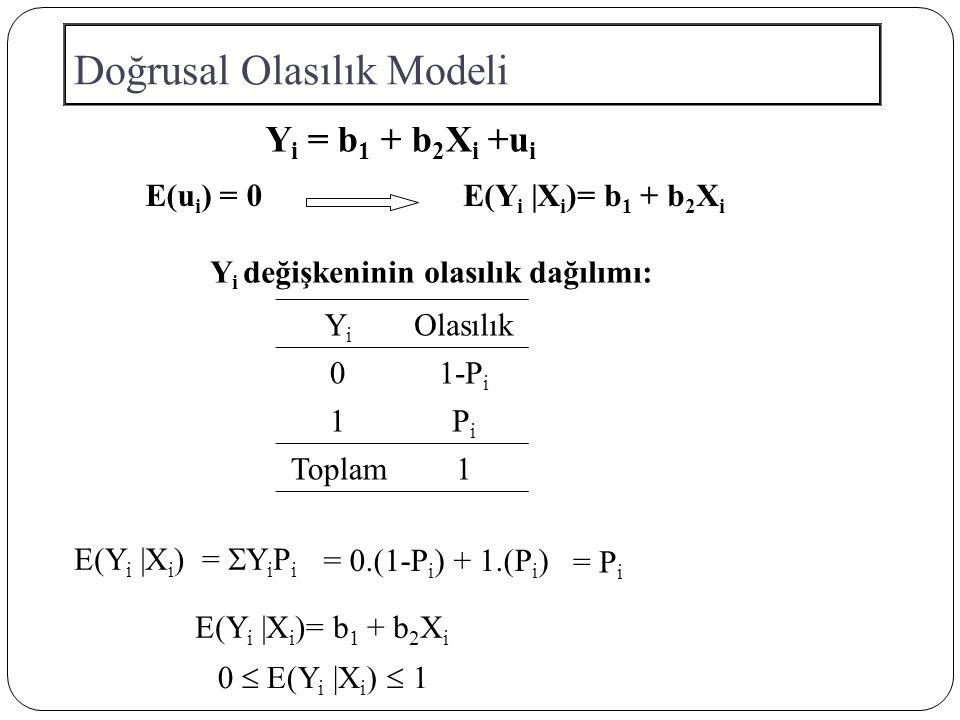 Doğrusal Olasılık Modeli