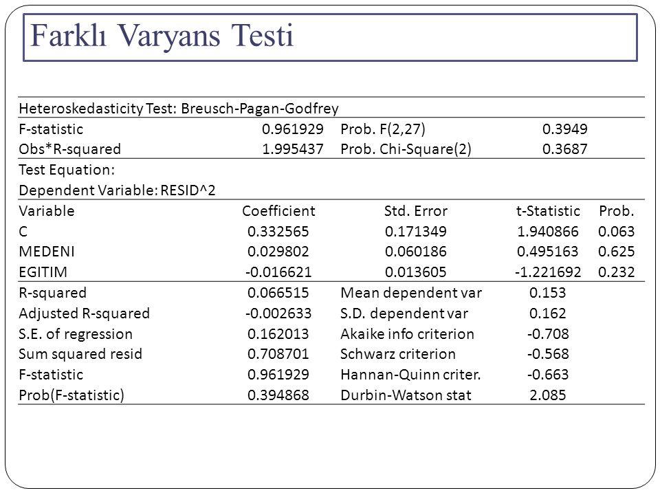 Farklı Varyans Testi Heteroskedasticity Test: Breusch-Pagan-Godfrey