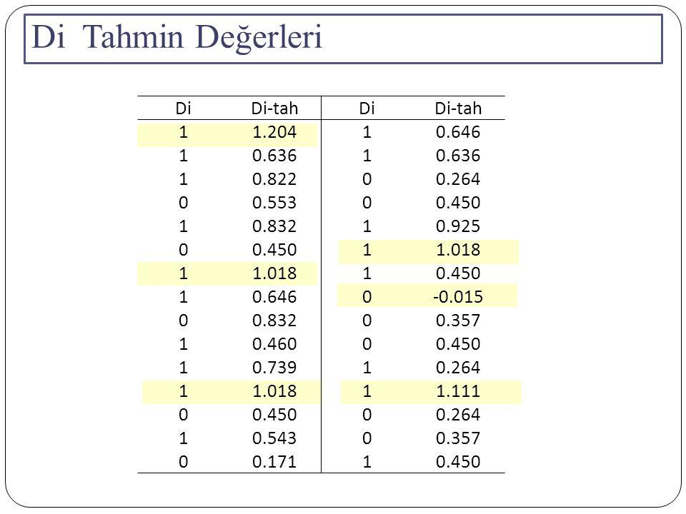Di Tahmin Değerleri Di Di-tah 1 1.204 0.646 0.636 0.822 0.264 0.553