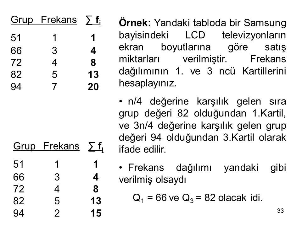 Grup Frekans ∑ fi 51 1 1. 66 3 4. 72 4 8. 82 5 13. 94 7 20.