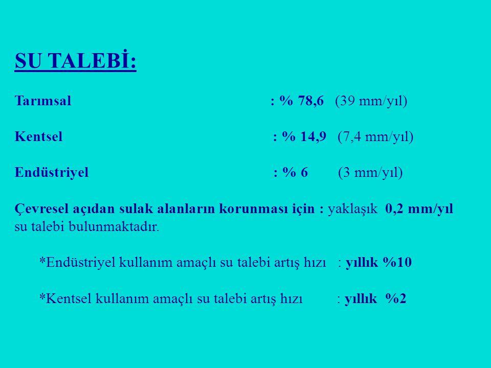 SU TALEBİ: Tarımsal : % 78,6 (39 mm/yıl)