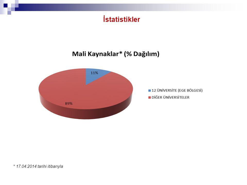 İstatistikler * 17.04.2014 tarihi itibarıyla