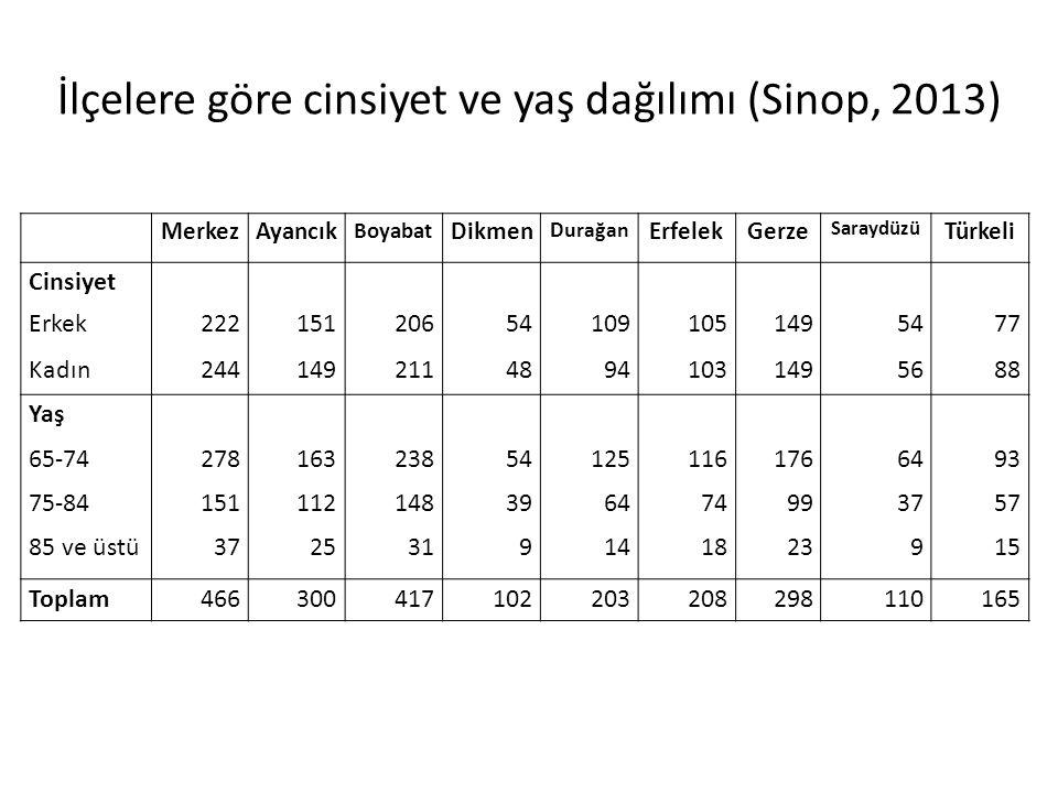 İlçelere göre cinsiyet ve yaş dağılımı (Sinop, 2013)