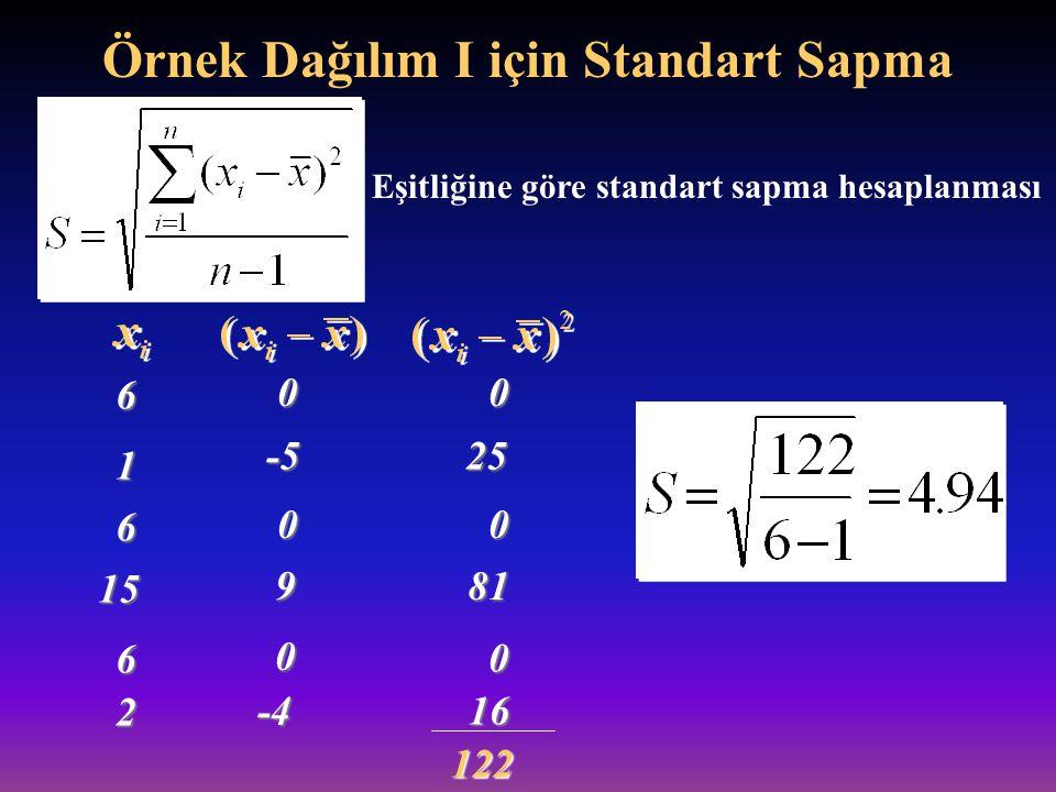 Örnek Dağılım I için Standart Sapma