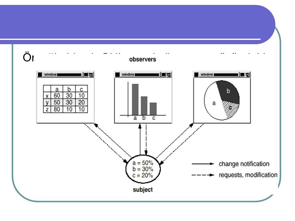 Örneğin birçok GUI aracı kullanıcı arayüzündeki ekran görüntüsünü, bunları oluşturan datalardan ayırır.
