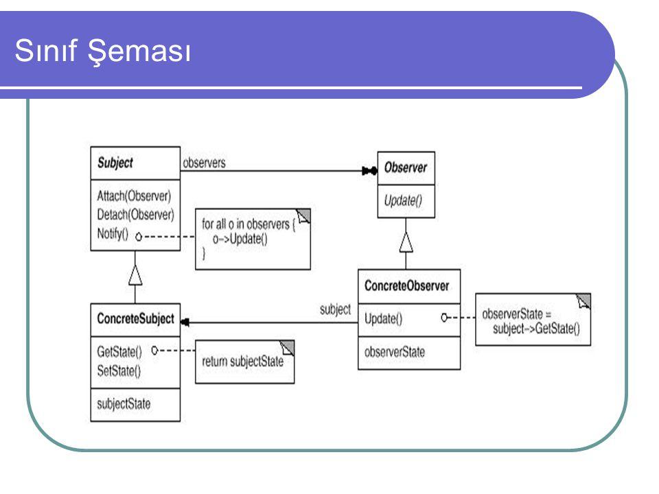 Sınıf Şeması