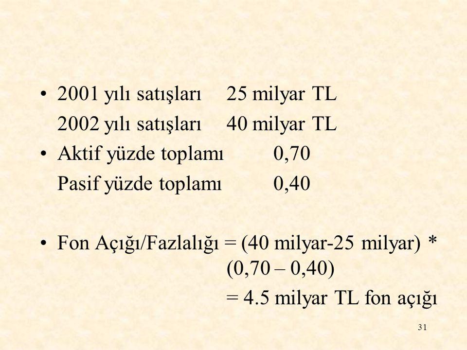 2001 yılı satışları 25 milyar TL