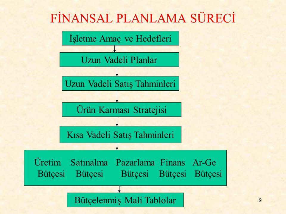 FİNANSAL PLANLAMA SÜRECİ