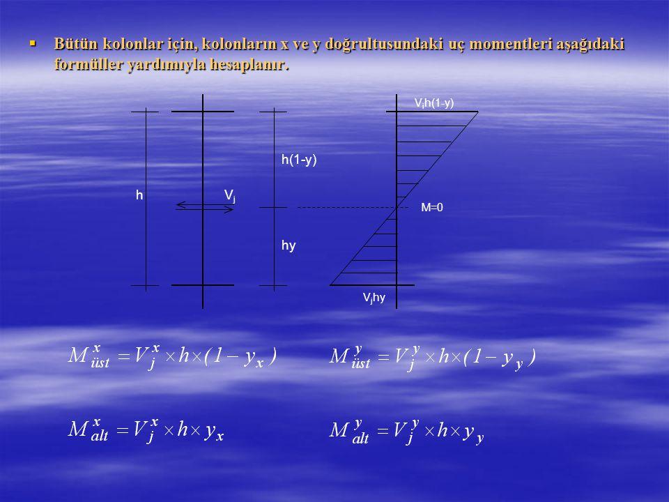 Bütün kolonlar için, kolonların x ve y doğrultusundaki uç momentleri aşağıdaki formüller yardımıyla hesaplanır.