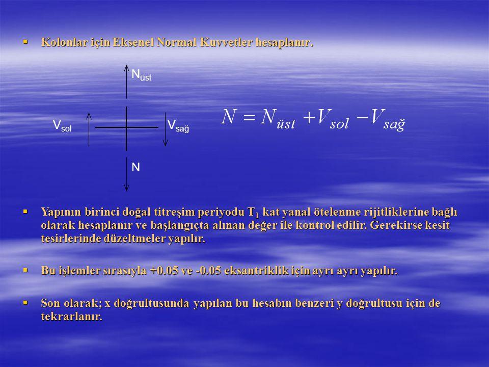 Kolonlar için Eksenel Normal Kuvvetler hesaplanır.