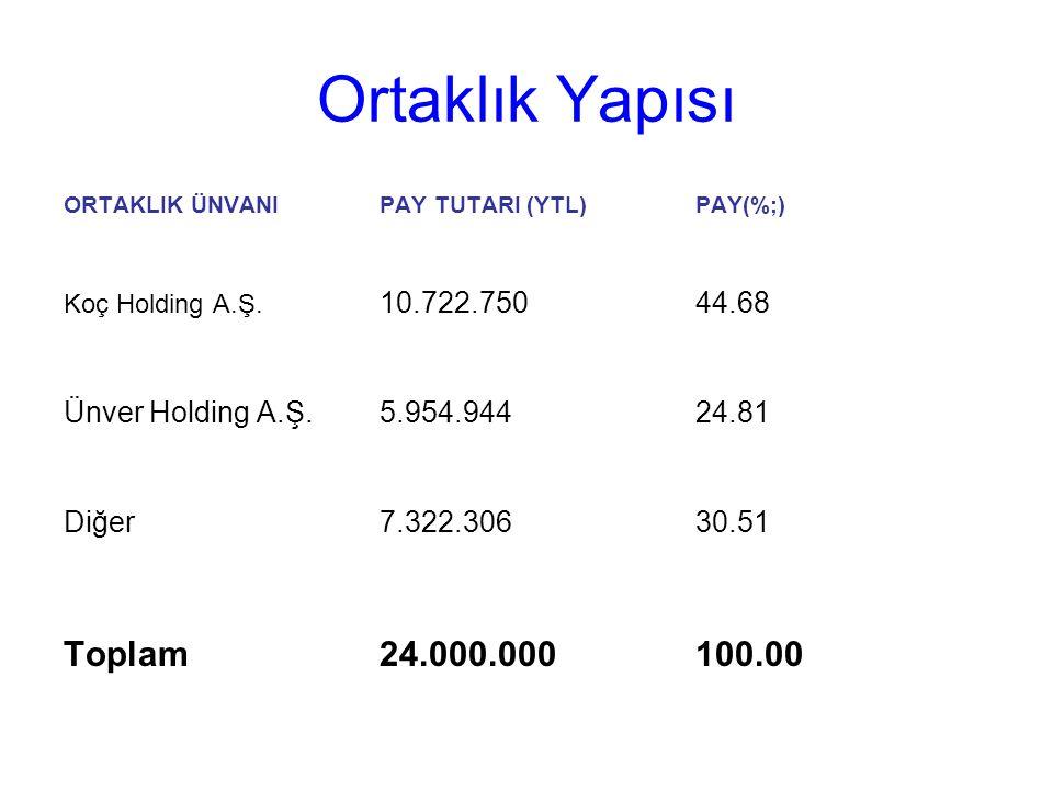 Ortaklık Yapısı Toplam 24.000.000 100.00