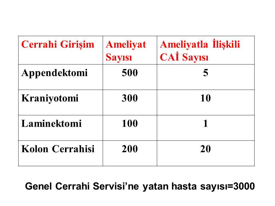 Ameliyatla İlişkili CAİ Sayısı Appendektomi 500 5 Kraniyotomi 300 10