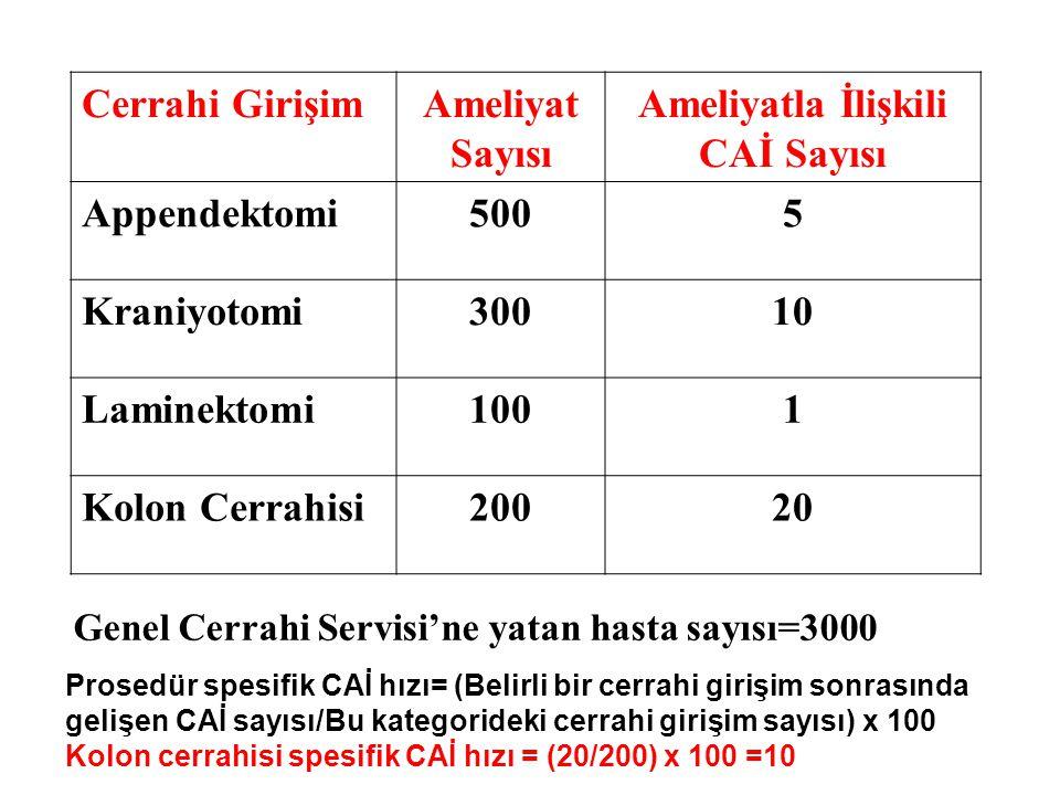 Ameliyatla İlişkili CAİ Sayısı