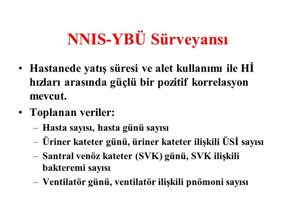 NNIS-YBÜ Sürveyansı Hastanede yatış süresi ve alet kullanımı ile Hİ hızları arasında güçlü bir pozitif korrelasyon mevcut.