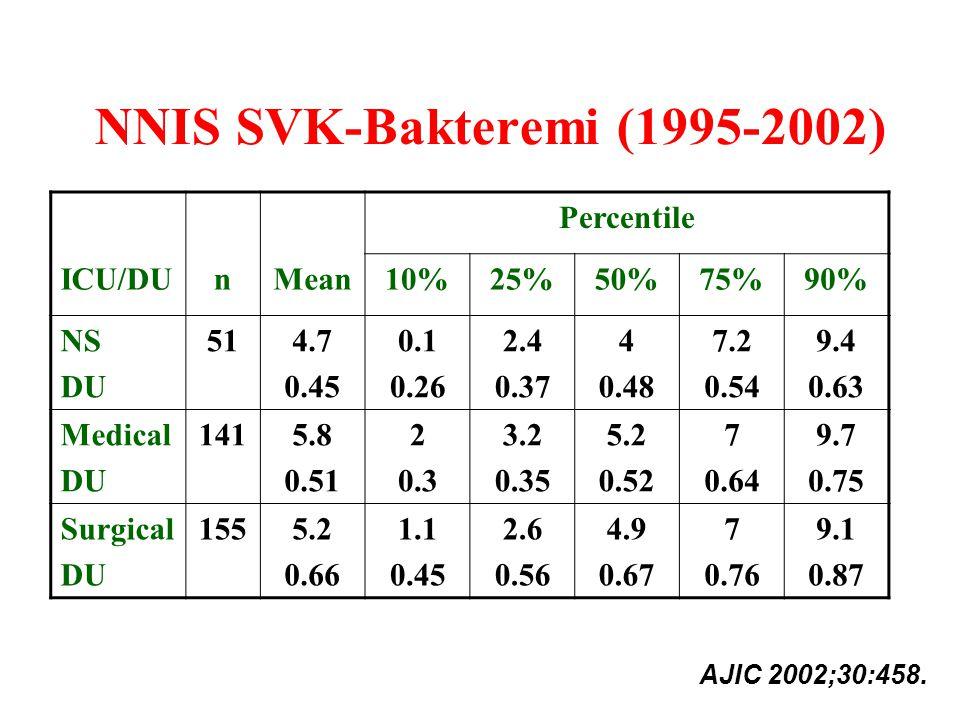 NNIS SVK-Bakteremi (1995-2002)