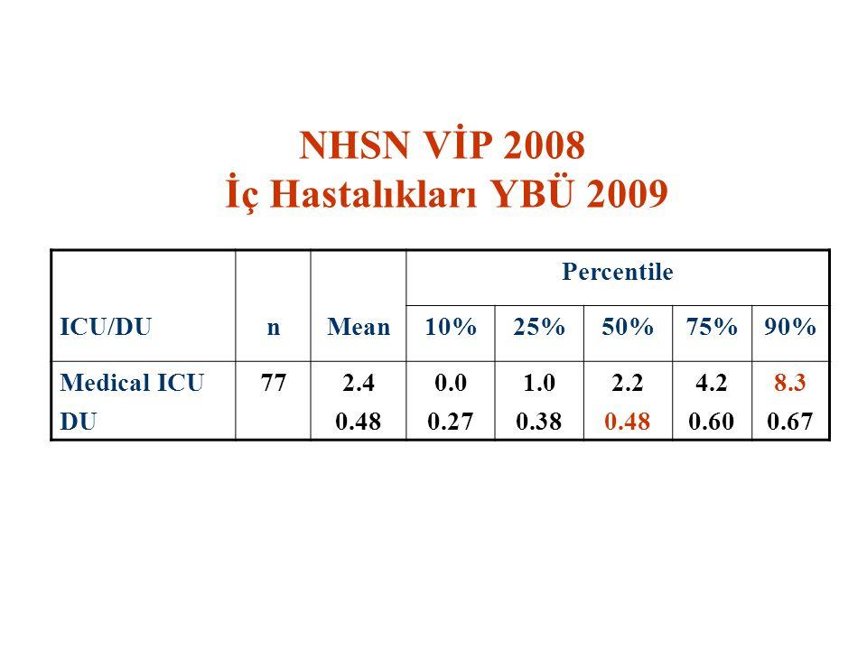 NHSN VİP 2008 İç Hastalıkları YBÜ 2009