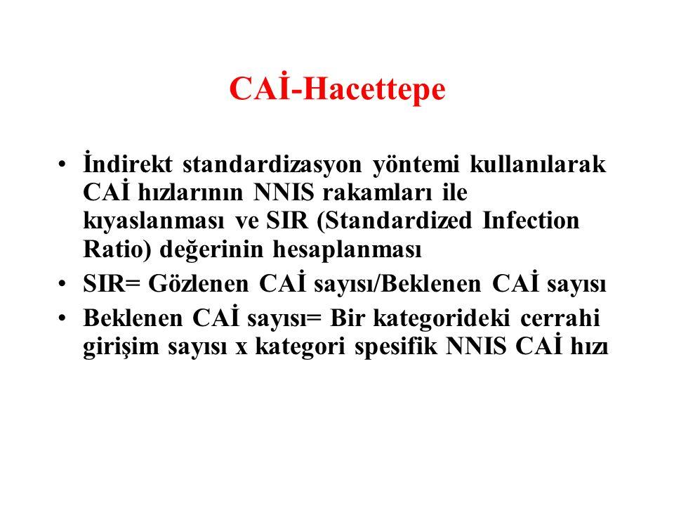 CAİ-Hacettepe