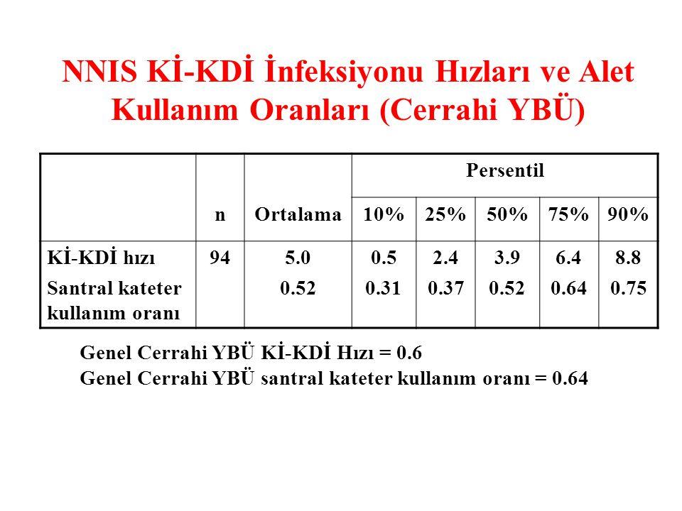 NNIS Kİ-KDİ İnfeksiyonu Hızları ve Alet Kullanım Oranları (Cerrahi YBÜ)