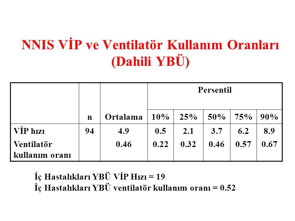 NNIS VİP ve Ventilatör Kullanım Oranları (Dahili YBÜ)
