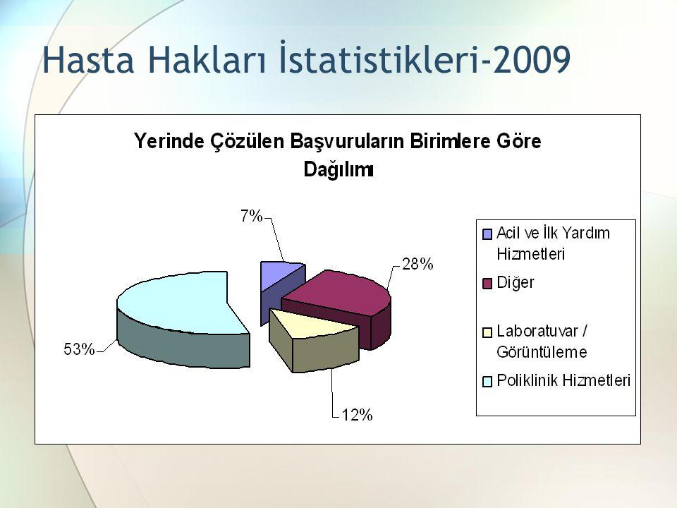 Hasta Hakları İstatistikleri-2009