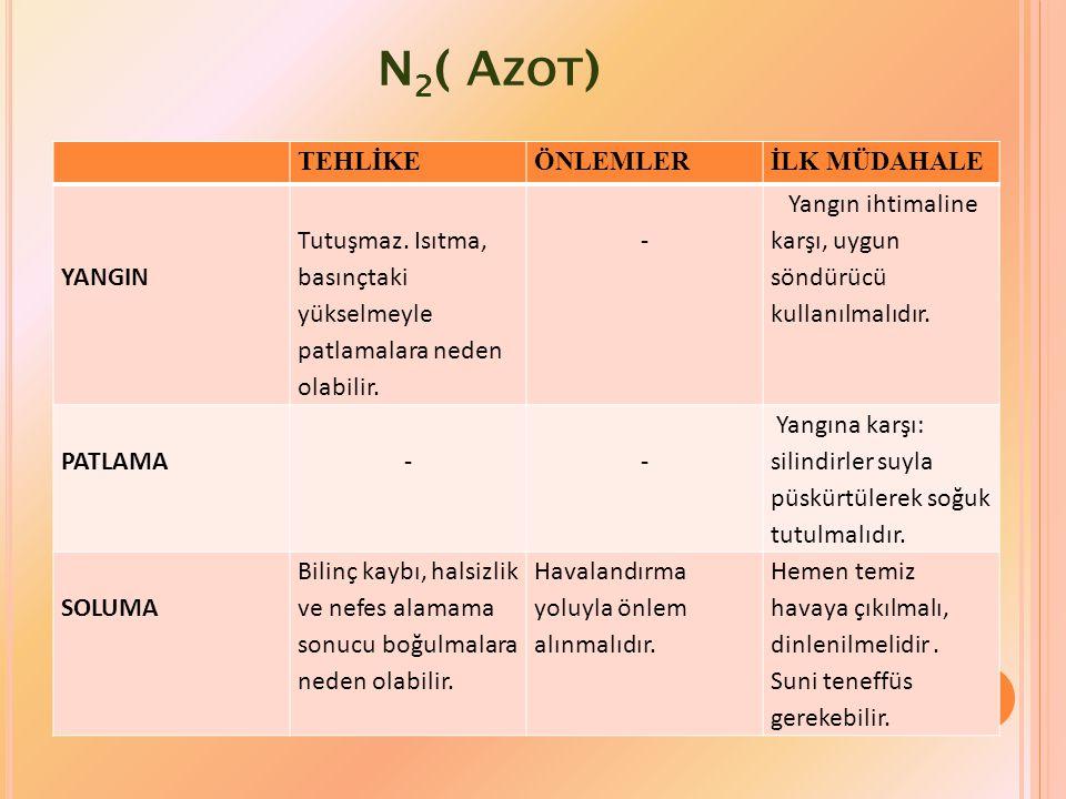 N2( Azot) TEHLİKE ÖNLEMLER İLK MÜDAHALE YANGIN