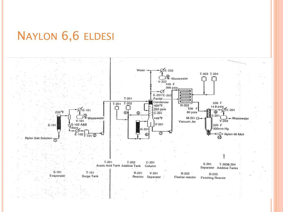Naylon 6,6 eldesi