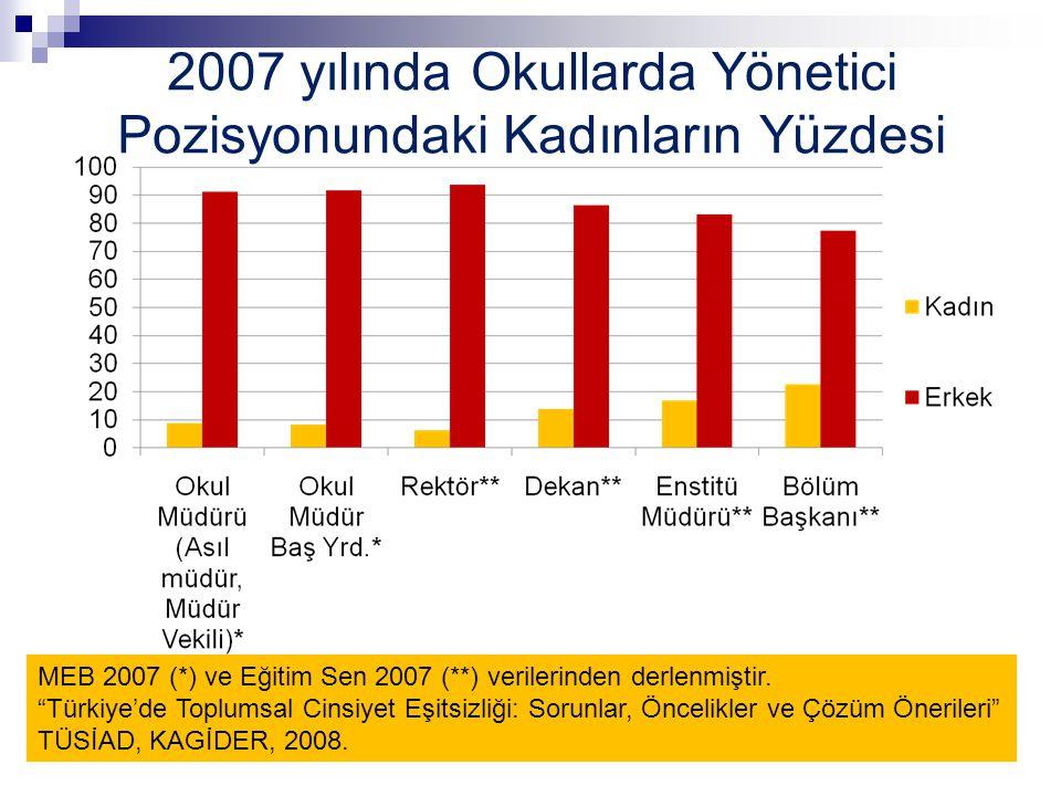2007 yılında Okullarda Yönetici Pozisyonundaki Kadınların Yüzdesi