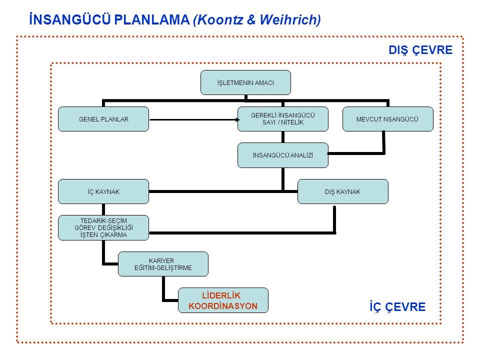 İNSANGÜCÜ PLANLAMA (Koontz & Weihrich)