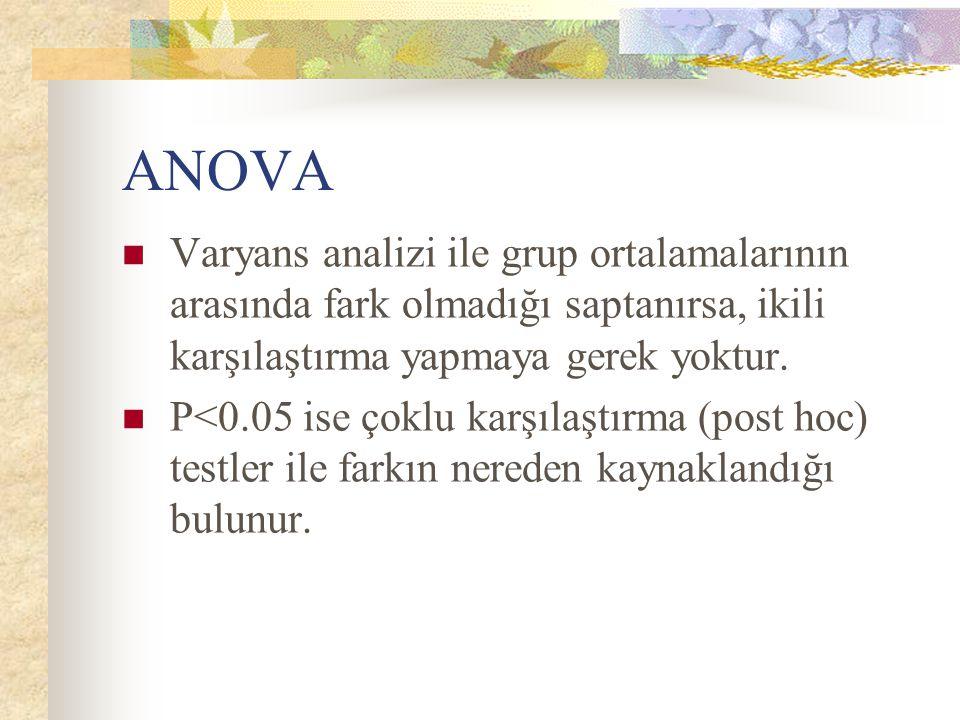ANOVA Varyans analizi ile grup ortalamalarının arasında fark olmadığı saptanırsa, ikili karşılaştırma yapmaya gerek yoktur.