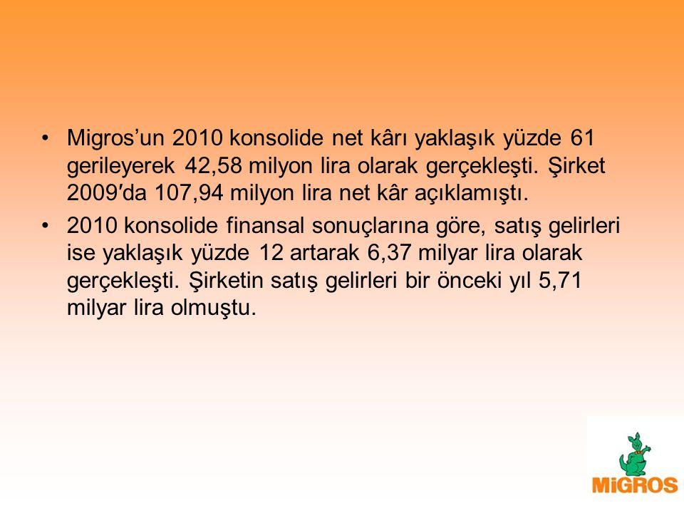 Migros'un 2010 konsolide net kârı yaklaşık yüzde 61 gerileyerek 42,58 milyon lira olarak gerçekleşti. Şirket 2009′da 107,94 milyon lira net kâr açıklamıştı.