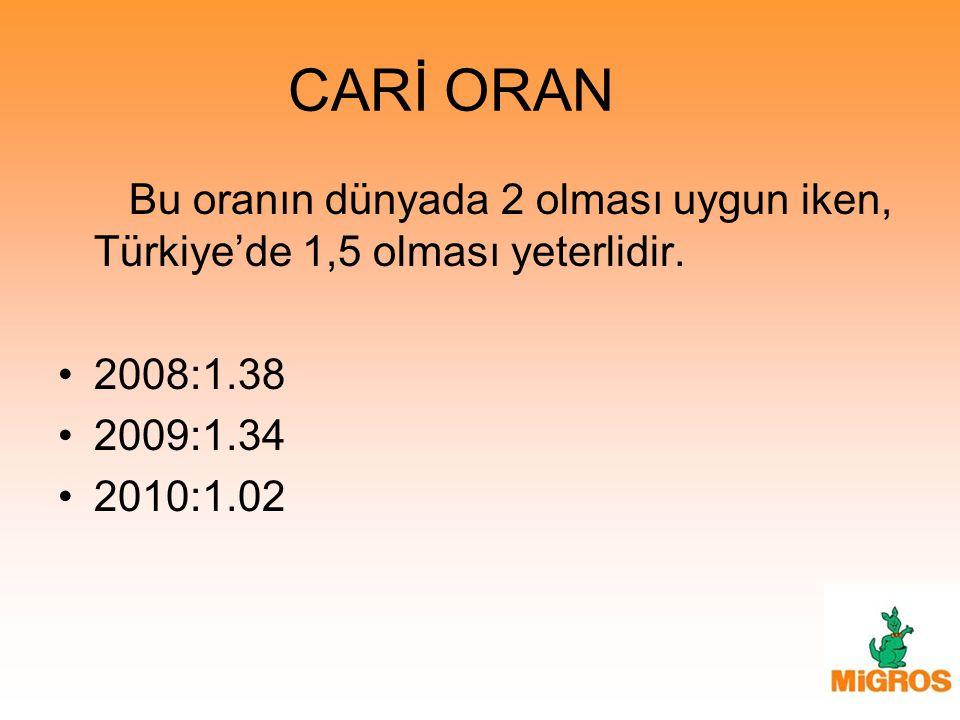 CARİ ORAN Bu oranın dünyada 2 olması uygun iken, Türkiye'de 1,5 olması yeterlidir. 2008:1.38. 2009:1.34.